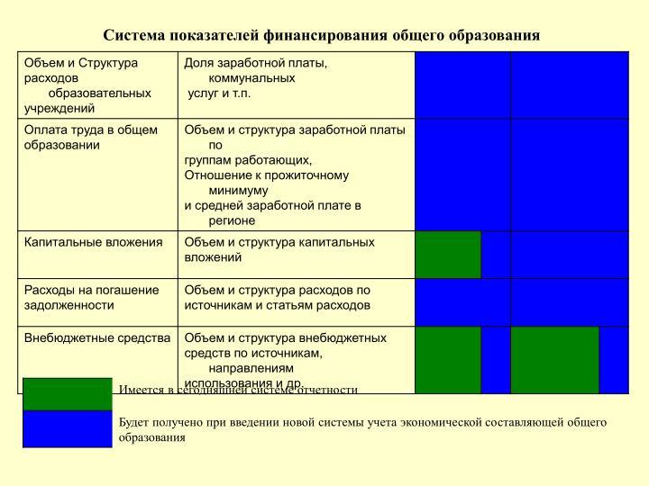 Система показателей финансирования общего образования