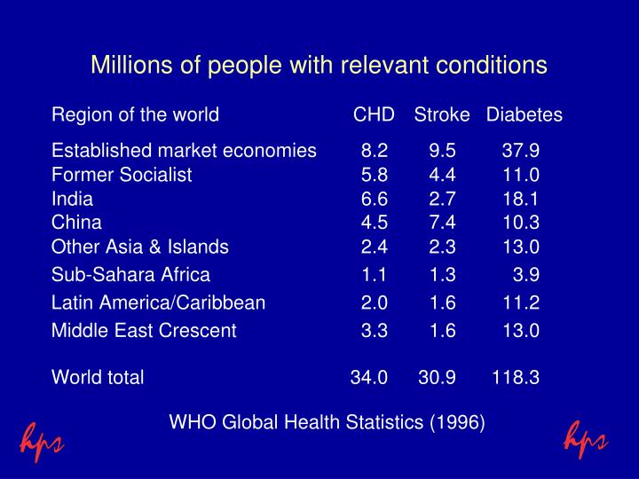 Millions of people with relevant conditions