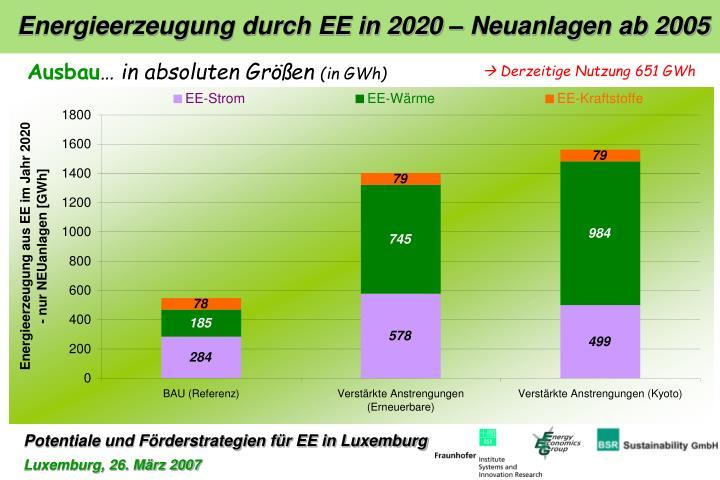 Energieerzeugung durch EE in 2020 – Neuanlagen ab 2005