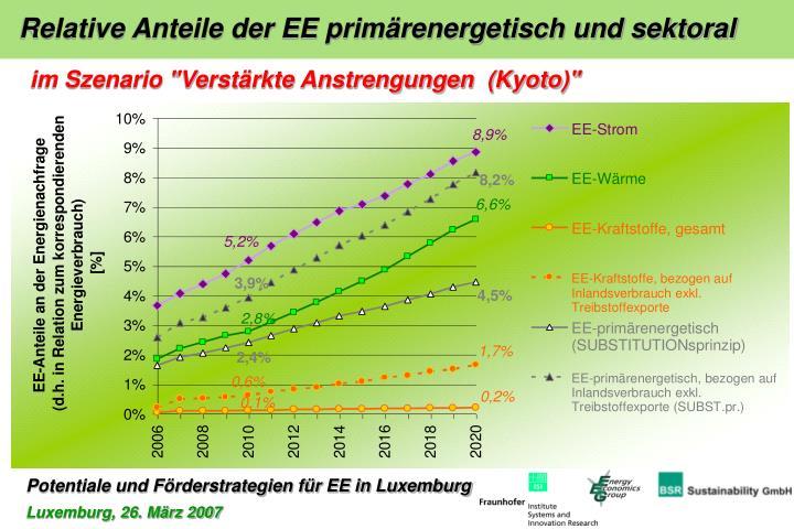 Relative Anteile der EE primärenergetisch und sektoral