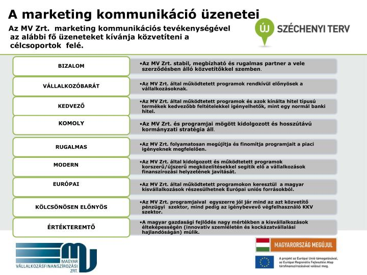 A marketing kommunikáció üzenetei