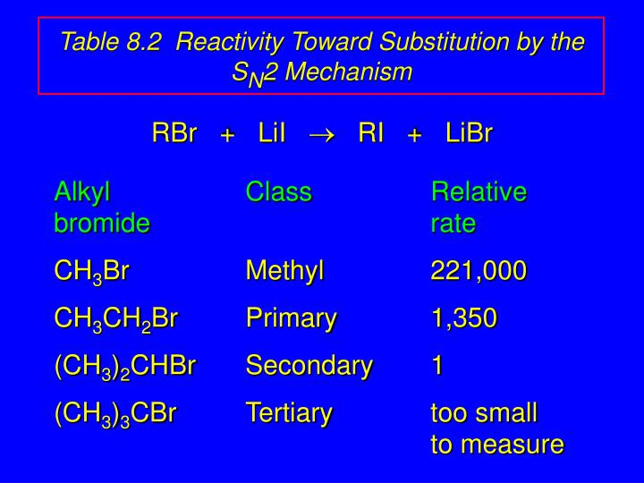 Table 8.2  Reactivity Toward Substitution by the S