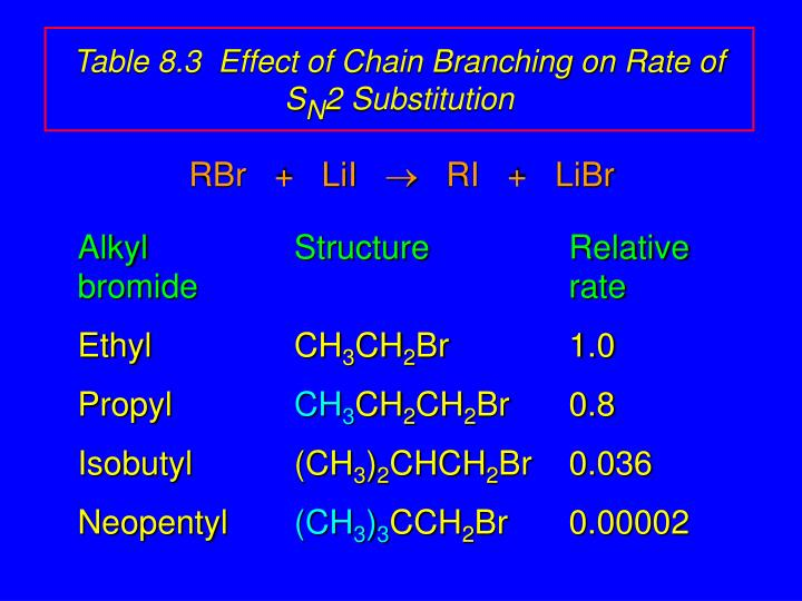 Table 8.3  Effect of Chain Branching on Rate of S