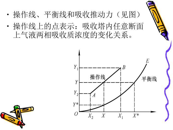 操作线、平衡线和吸收推动力(见图)