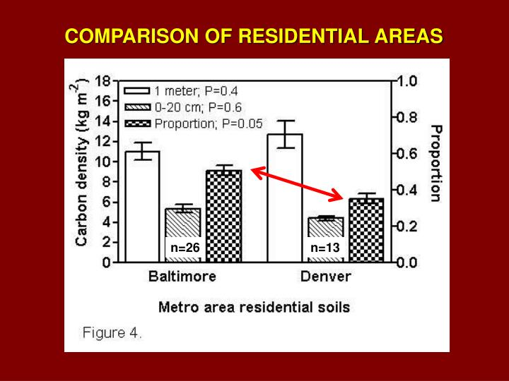 COMPARISON OF RESIDENTIAL AREAS