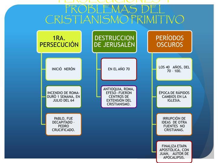 PERSECUCIONES  Y PROBLEMAS  DEL CRISTIANISMO PRIMITIVO