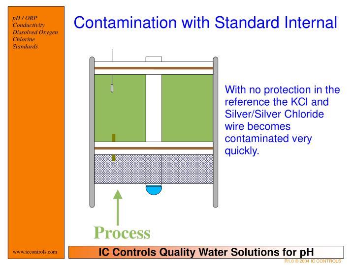 Contamination with Standard Internal
