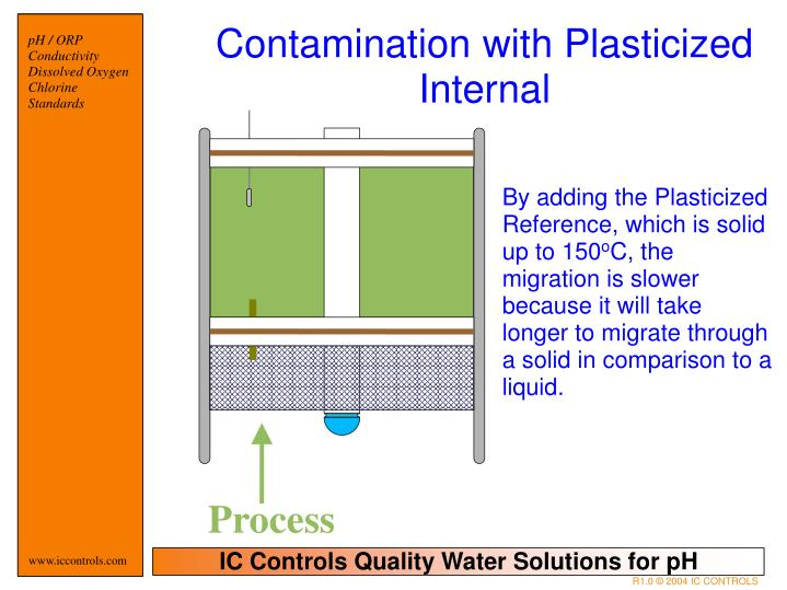 Contamination with Plasticized