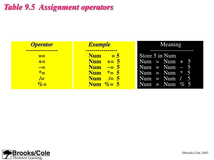 Table 9.5  Assignment operators