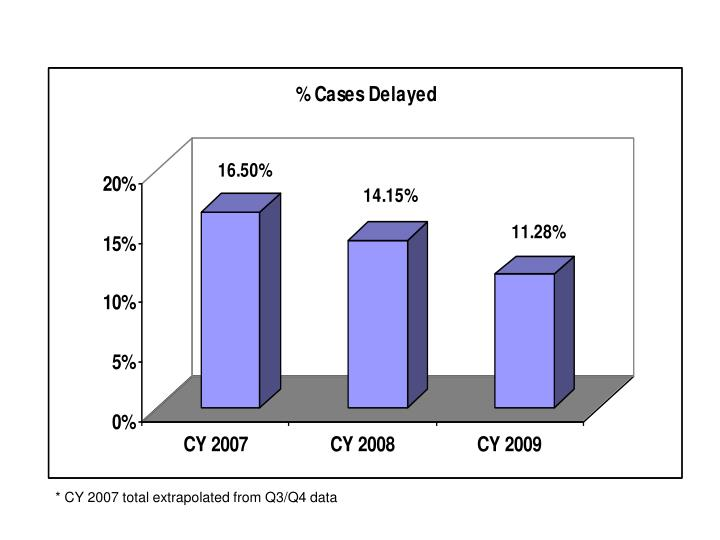 * CY 2007 total extrapolated from Q3/Q4 data
