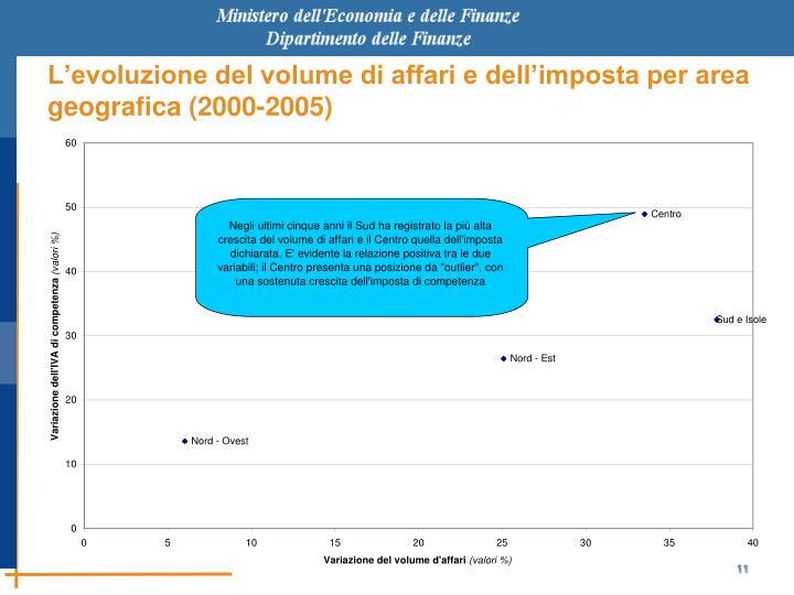L'evoluzione del volume di affari e dell'imposta per area geografica (2000-2005)