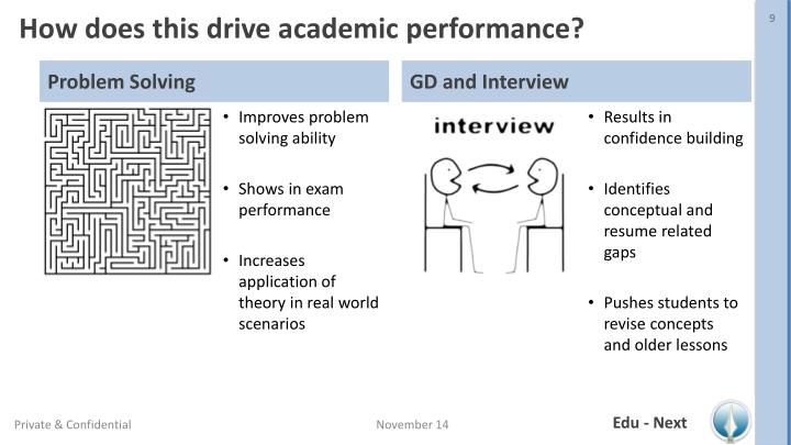 How does this drive academic performance?