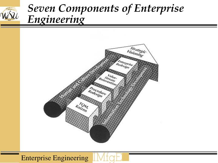Seven Components of Enterprise Engineering