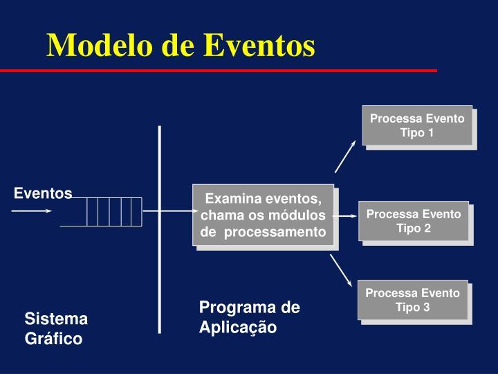 Modelo de Eventos