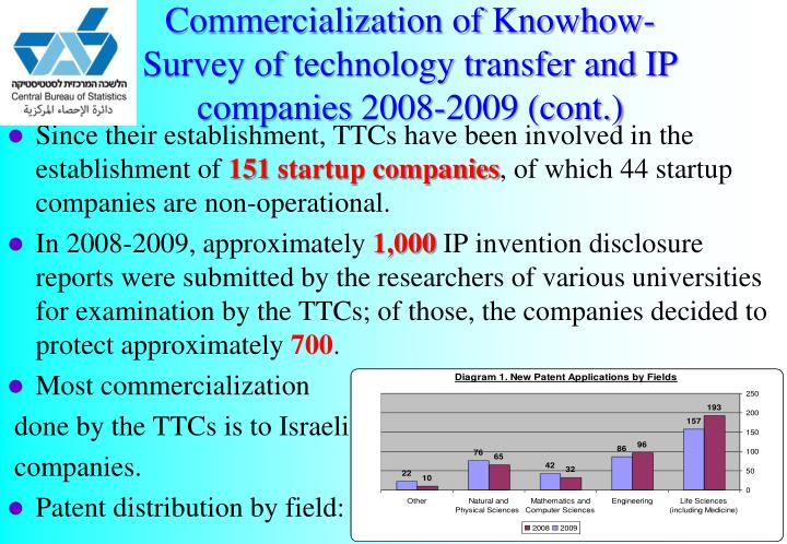Commercialization of Knowhow- Survey of technology transfer and IP companies 2008-2009 (cont.)