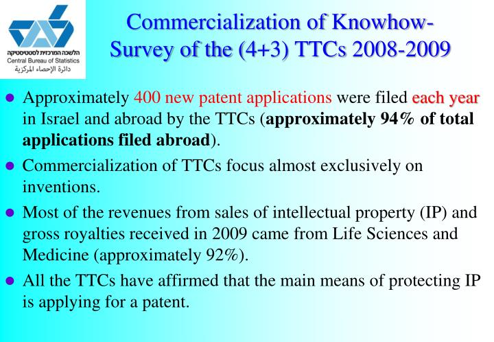 Commercialization of Knowhow- Survey of