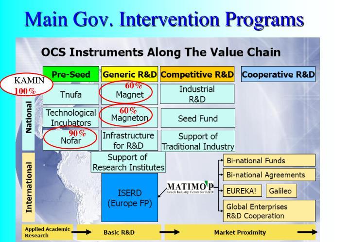 Main Gov. Intervention Programs