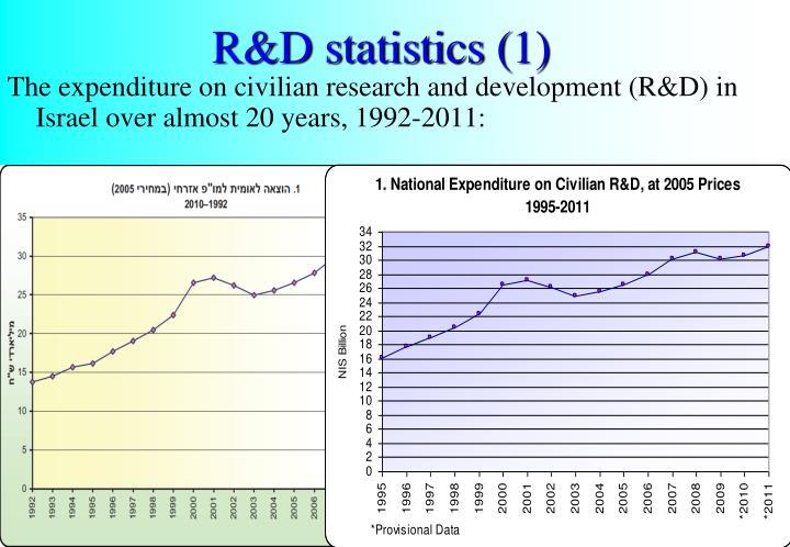 R&D statistics (1)