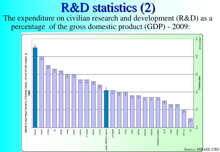R&D statistics (2)