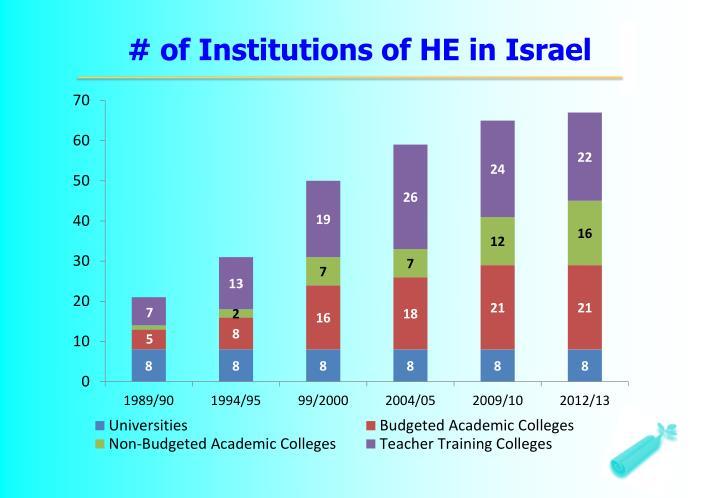 # of Institutions