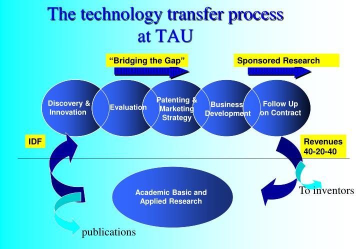 Patenting & Marketing Strategy