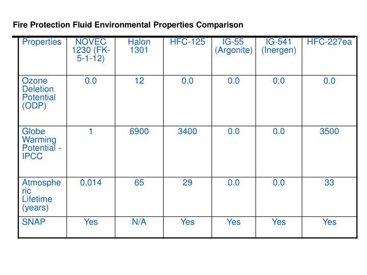 Fire Protection Fluid Environmental Properties Comparison