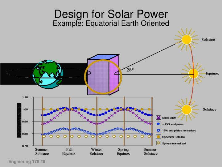 Design for Solar Power