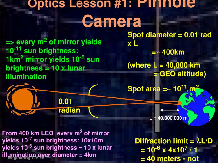 Optics Lesson #1: