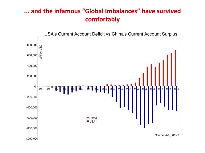 USA's Current Account Deficit vs China's Current Account Surplus