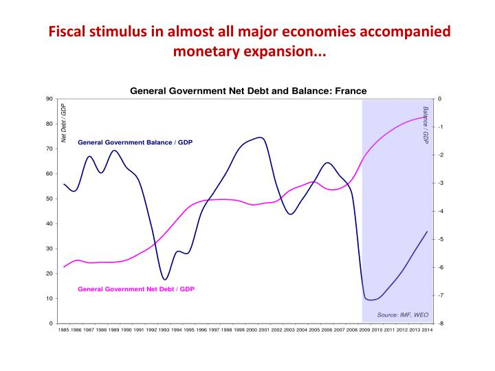 Fiscal stimulus in almost all major economies accompanied monetary expansion...