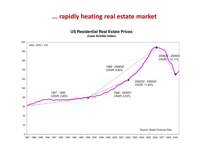 ... rapidly heating real estate market