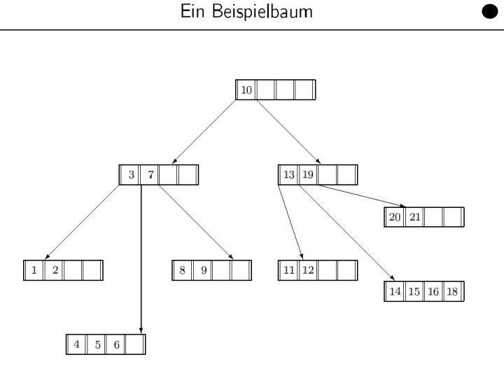 Datenbanken für Mathematiker, WS 11/12	Kapitel 10: Datenorganisation