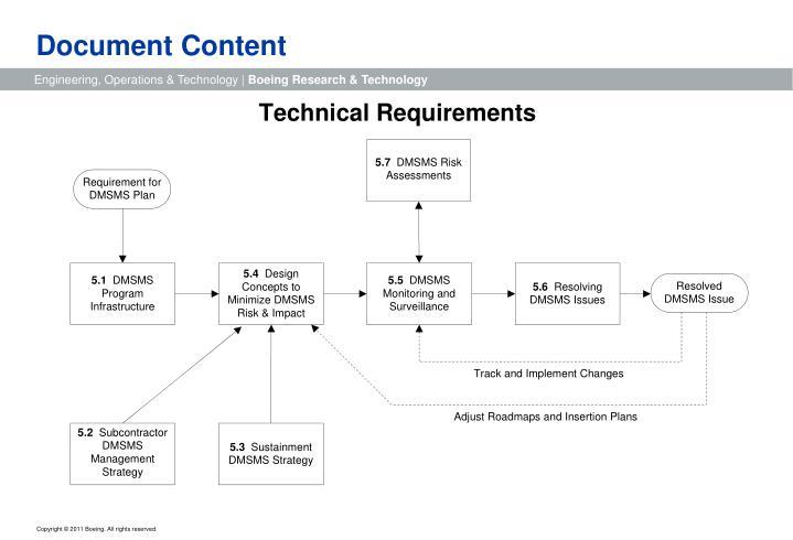 Document Content