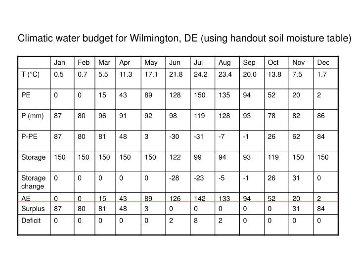 Climatic water budget for Wilmington, DE (using handout soil moisture table)