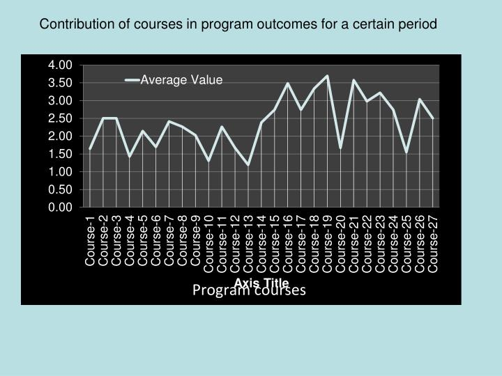 Contribution of courses in program outcomes for a certain period