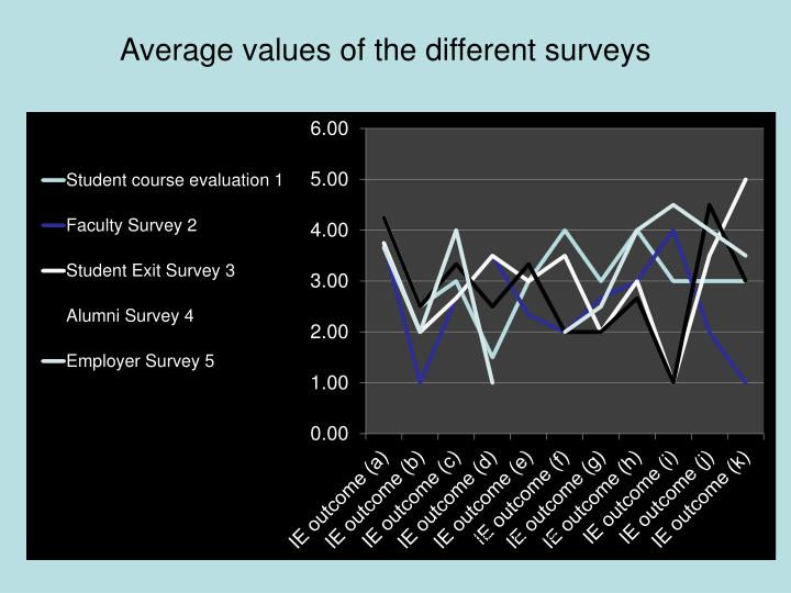 Average values of the different surveys