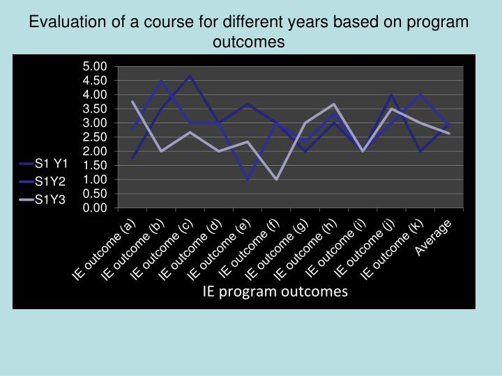 Evaluation of a course for different years based on program outcomes