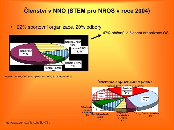 Členství v NNO (STEM pro NROS v roce 2004)