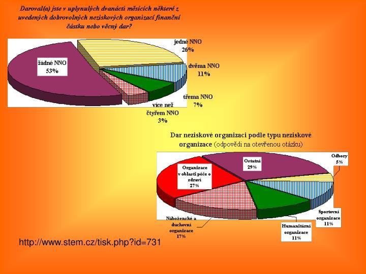 http://www.stem.cz/tisk.php?id=731