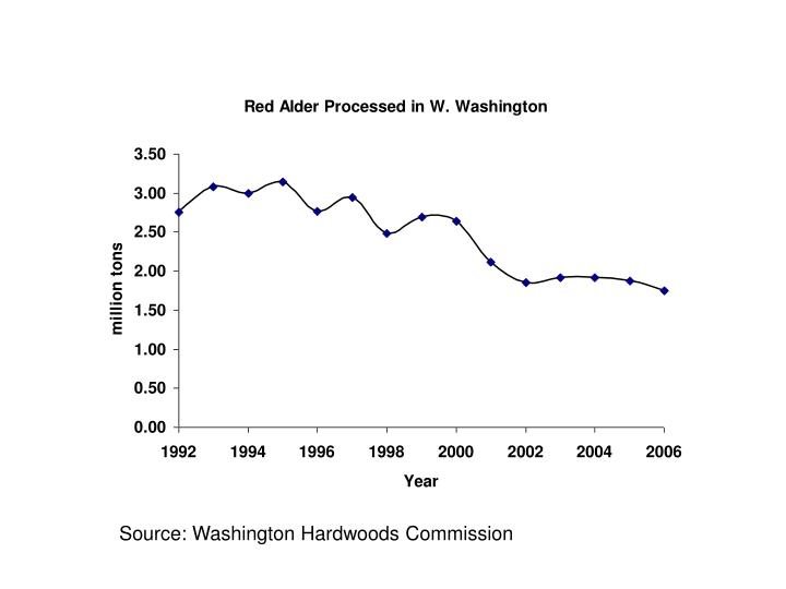 Source: Washington Hardwoods Commission