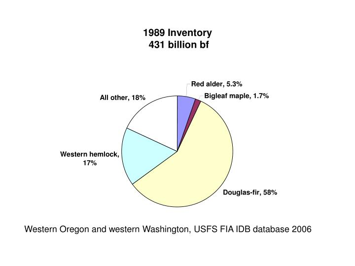 Western Oregon and western Washington, USFS FIA IDB database 2006