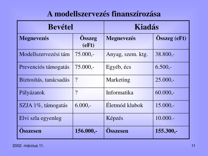 A modellszervezés finanszírozása