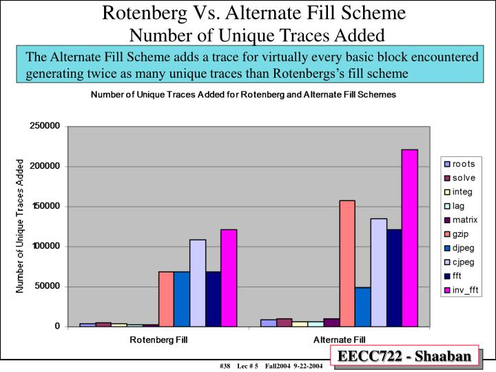 Rotenberg Vs. Alternate Fill Scheme