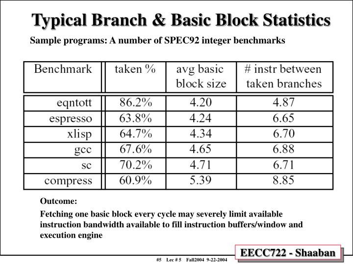 Typical Branch & Basic Block Statistics