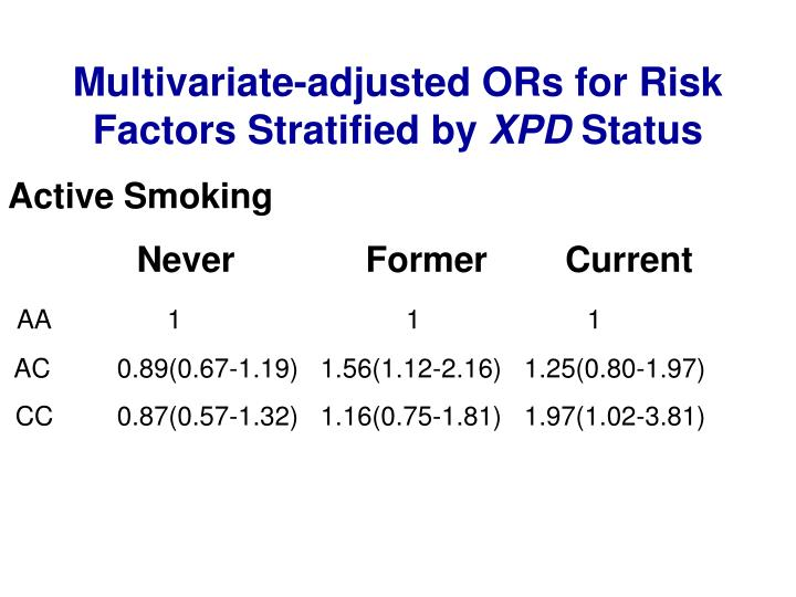 Multivariate-adjusted ORs for Risk Factors Stratified by