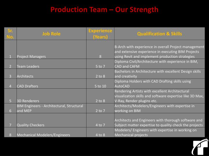Production Team – Our Strength