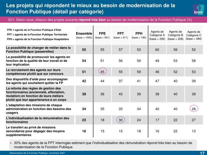 Les projets qui répondent le mieux au besoin de modernisation de la Fonction Publique (détail par catégorie)