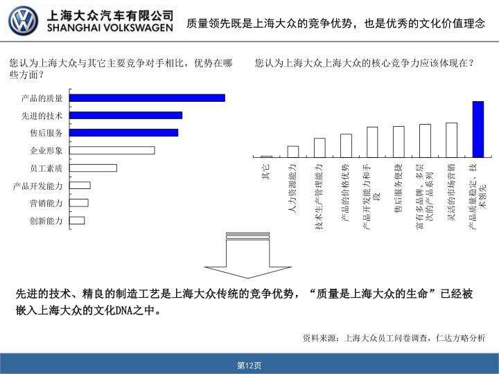 质量领先既是上海大众的竞争优势,也是优秀的文化价值理念
