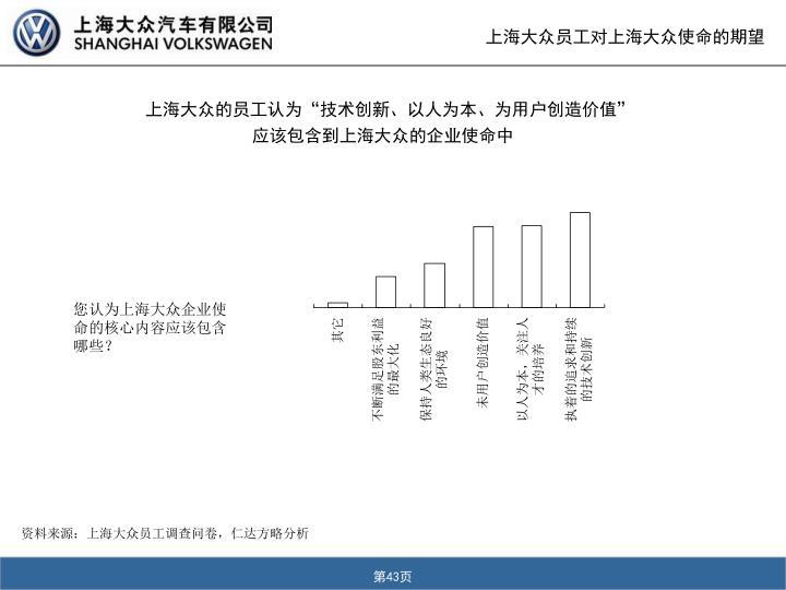 上海大众员工对上海大众使命的期望