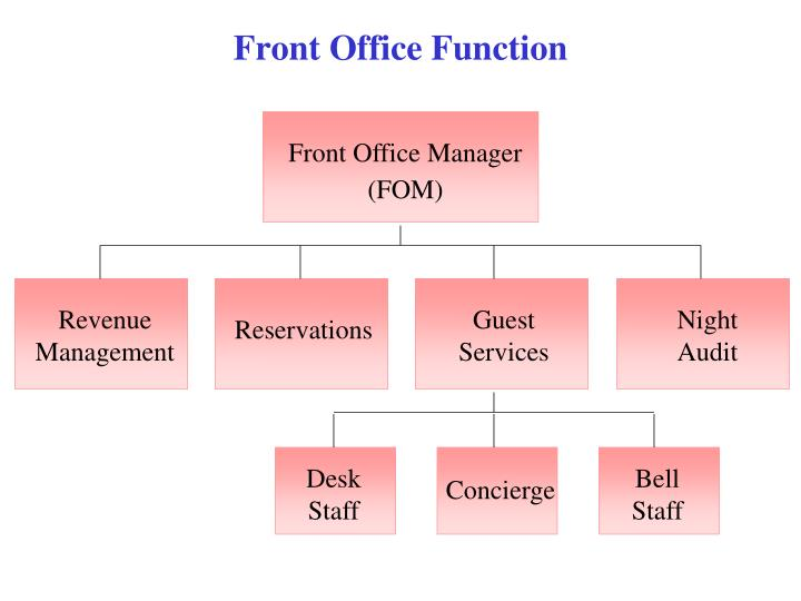 function of front office